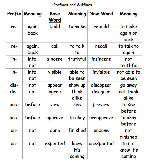 prefixes and suffixes | PinPoint
