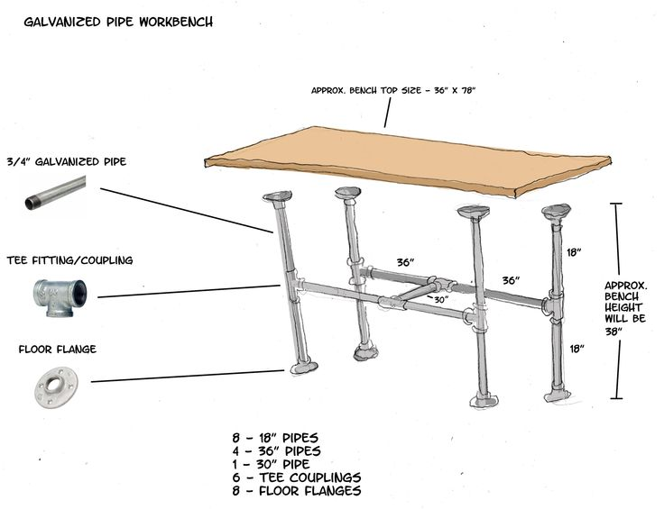 Galvanized Pipe Workbench DIY – Home & Family