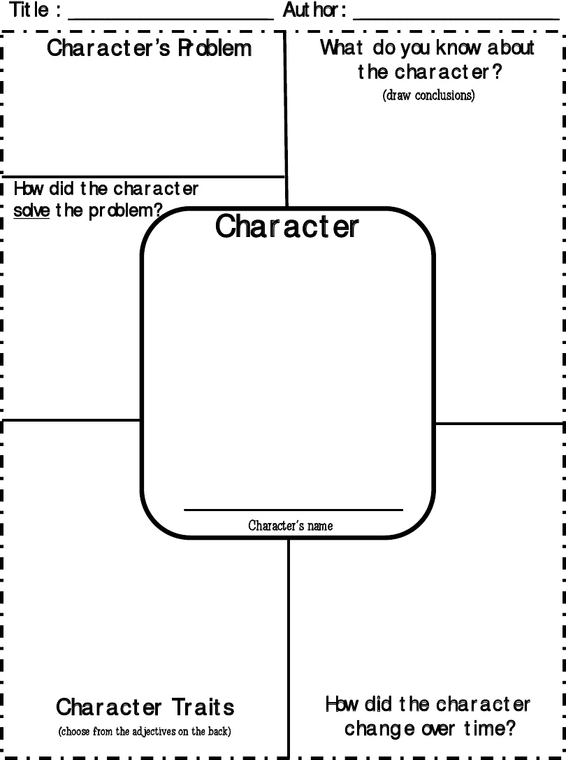 Character Traits Character Map