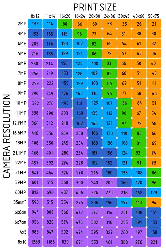 Resolution – Print Size Chart