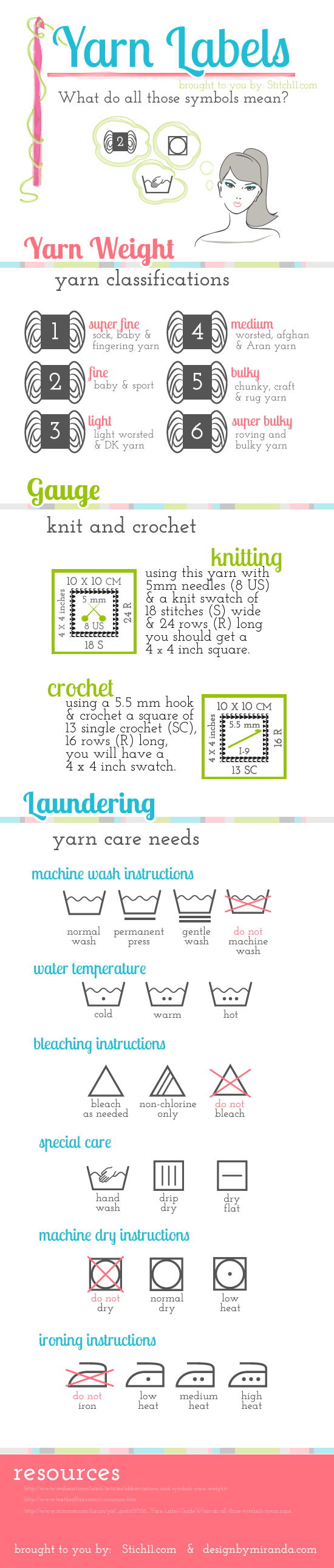 Yarn Label Info Chart — explains the numeric weights and washing symbols