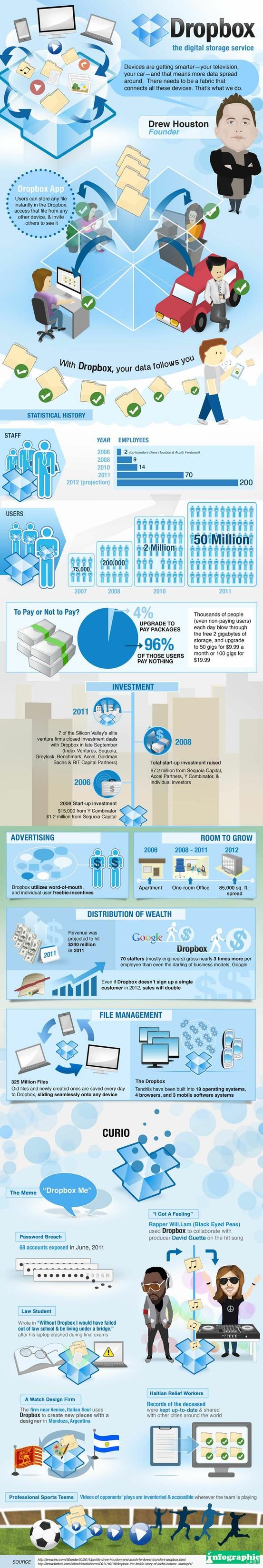 Infographic: Why Dropbox is Successful / Infografía: El éxito de Dropb
