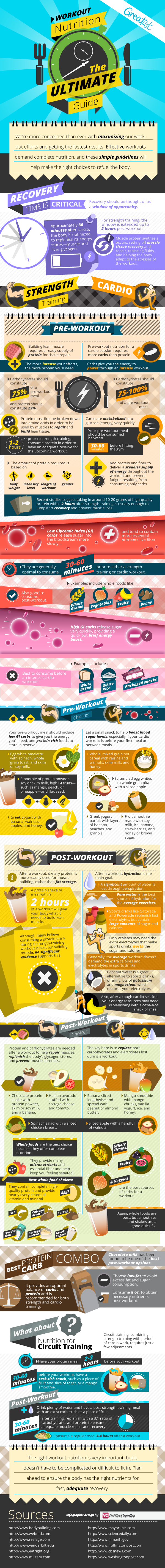 pre & post workout meals
