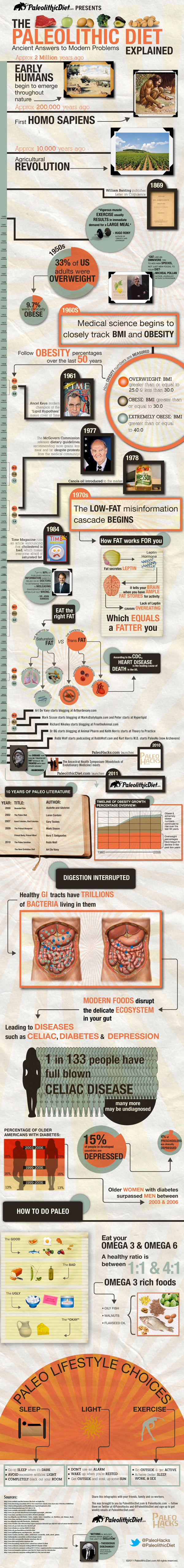 The Paleolithic Diet: Eat Like a Caveman, Live Like a King  #inforgraphic